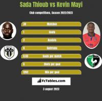 Sada Thioub vs Kevin Mayi h2h player stats