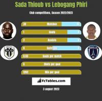 Sada Thioub vs Lebogang Phiri h2h player stats