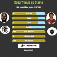 Sada Thioub vs Otavio h2h player stats