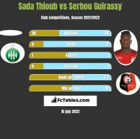 Sada Thioub vs Serhou Guirassy h2h player stats