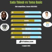 Sada Thioub vs Toma Basic h2h player stats