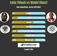 Sada Thioub vs Wahbi Khazri h2h player stats