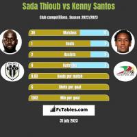 Sada Thioub vs Kenny Santos h2h player stats
