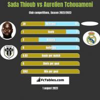Sada Thioub vs Aurelien Tchouameni h2h player stats
