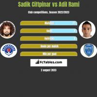 Sadik Ciftpinar vs Adil Rami h2h player stats