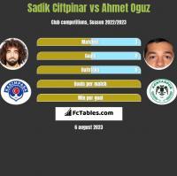Sadik Ciftpinar vs Ahmet Oguz h2h player stats
