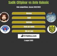 Sadik Ciftpinar vs Ante Kulusic h2h player stats