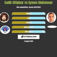 Sadik Ciftpinar vs Aymen Abdennour h2h player stats