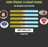 Sadik Ciftpinar vs Benoit Poulain h2h player stats
