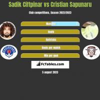 Sadik Ciftpinar vs Cristian Sapunaru h2h player stats