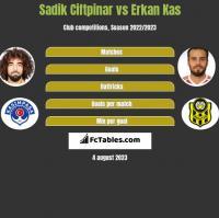 Sadik Ciftpinar vs Erkan Kas h2h player stats