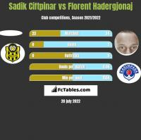 Sadik Ciftpinar vs Florent Hadergjonaj h2h player stats