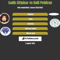 Sadik Ciftpinar vs Halil Pehlivan h2h player stats