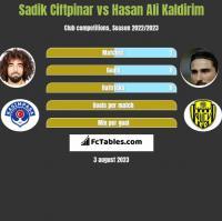 Sadik Ciftpinar vs Hasan Ali Kaldirim h2h player stats