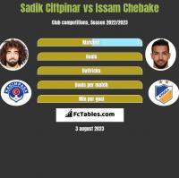 Sadik Ciftpinar vs Issam Chebake h2h player stats