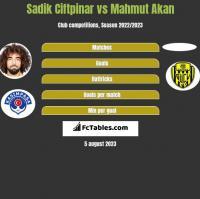 Sadik Ciftpinar vs Mahmut Akan h2h player stats