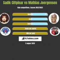 Sadik Ciftpinar vs Mathias Joergensen h2h player stats