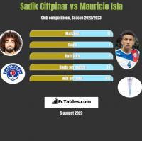 Sadik Ciftpinar vs Mauricio Isla h2h player stats