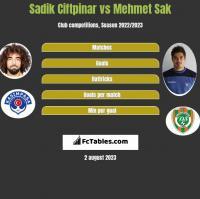 Sadik Ciftpinar vs Mehmet Sak h2h player stats