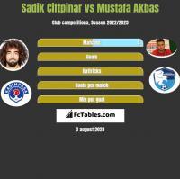 Sadik Ciftpinar vs Mustafa Akbas h2h player stats