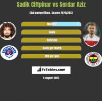Sadik Ciftpinar vs Serdar Aziz h2h player stats