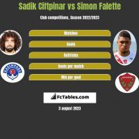 Sadik Ciftpinar vs Simon Falette h2h player stats