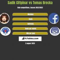 Sadik Ciftpinar vs Tomas Brecka h2h player stats
