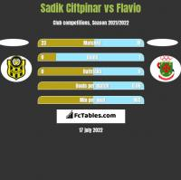 Sadik Ciftpinar vs Flavio h2h player stats