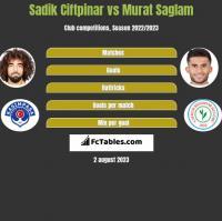 Sadik Ciftpinar vs Murat Saglam h2h player stats