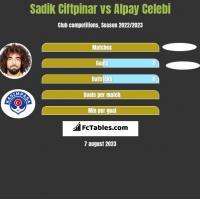 Sadik Ciftpinar vs Alpay Celebi h2h player stats