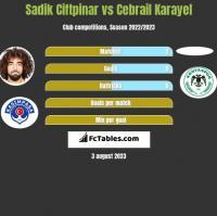 Sadik Ciftpinar vs Cebrail Karayel h2h player stats