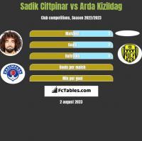 Sadik Ciftpinar vs Arda Kizildag h2h player stats