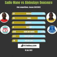 Sadio Mane vs Abdoulaye Doucoure h2h player stats