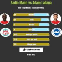 Sadio Mane vs Adam Lallana h2h player stats