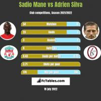 Sadio Mane vs Adrien Silva h2h player stats