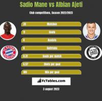 Sadio Mane vs Albian Ajeti h2h player stats