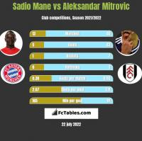 Sadio Mane vs Aleksandar Mitrovic h2h player stats