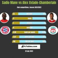 Sadio Mane vs Alex Oxlade-Chamberlain h2h player stats