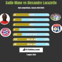 Sadio Mane vs Alexandre Lacazette h2h player stats