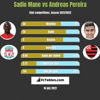 Sadio Mane vs Andreas Pereira h2h player stats