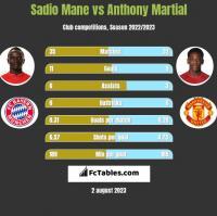 Sadio Mane vs Anthony Martial h2h player stats
