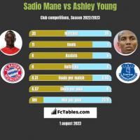 Sadio Mane vs Ashley Young h2h player stats