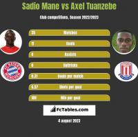 Sadio Mane vs Axel Tuanzebe h2h player stats