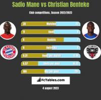 Sadio Mane vs Christian Benteke h2h player stats