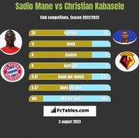 Sadio Mane vs Christian Kabasele h2h player stats