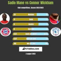 Sadio Mane vs Connor Wickham h2h player stats