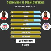 Sadio Mane vs Daniel Sturridge h2h player stats
