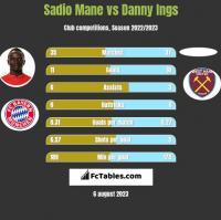 Sadio Mane vs Danny Ings h2h player stats