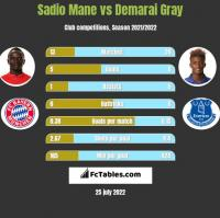 Sadio Mane vs Demarai Gray h2h player stats