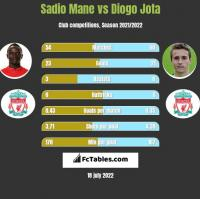 Sadio Mane vs Diogo Jota h2h player stats
